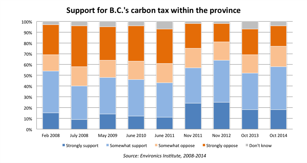 Support for carbon tax