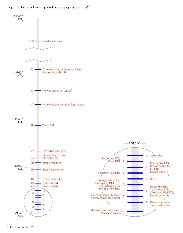 carbon graph