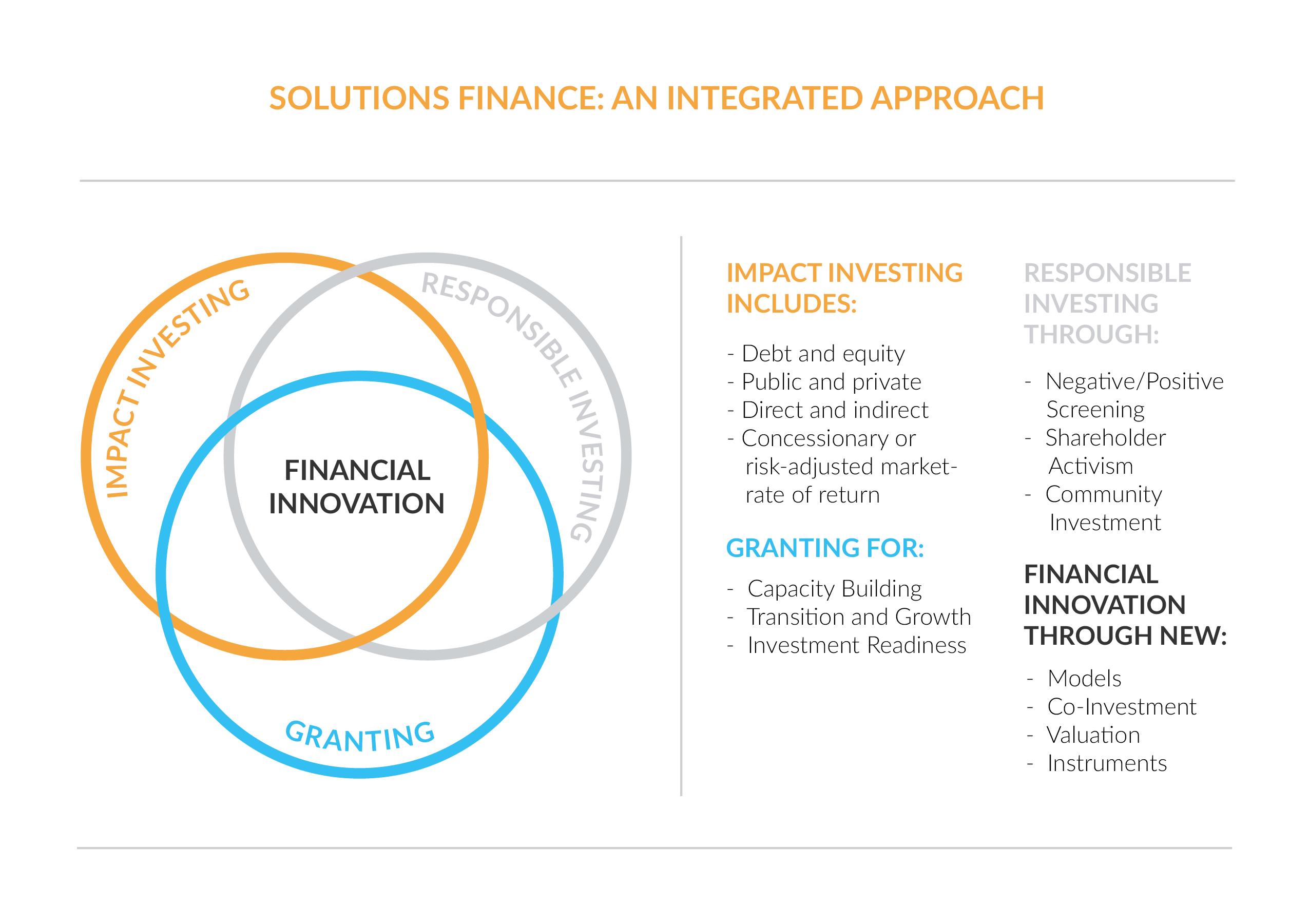 solutionsfinance integ